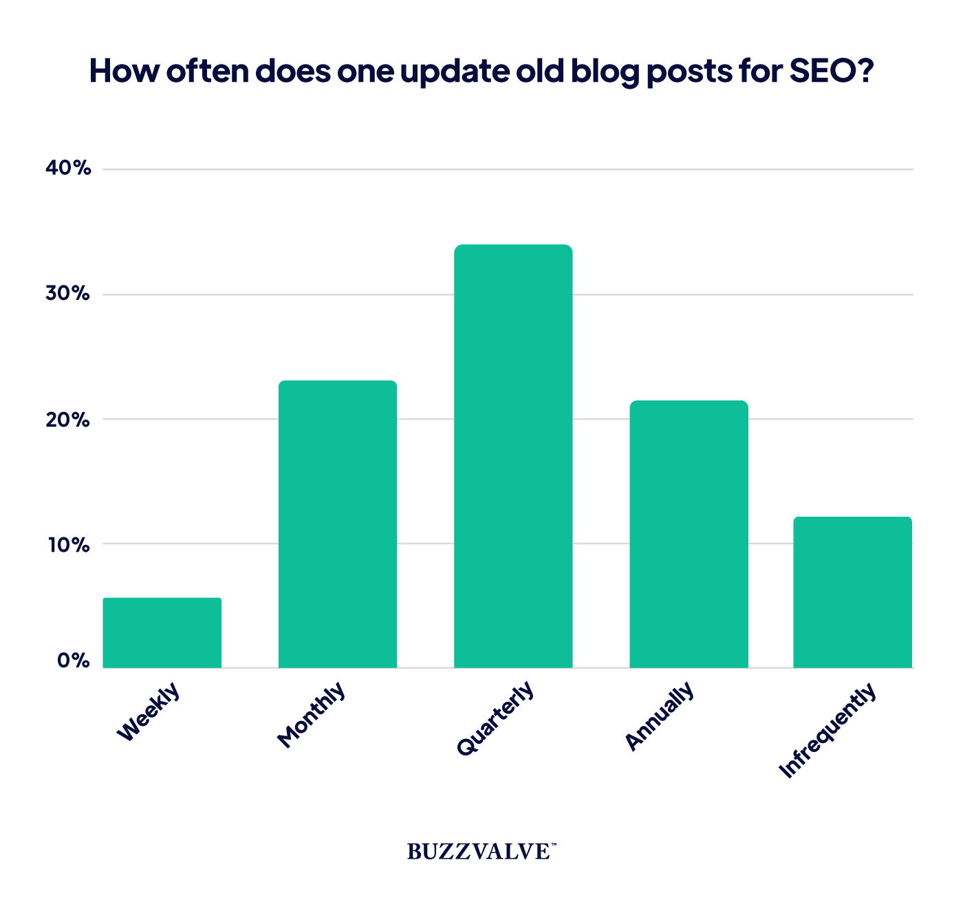 How often blog posts are updated for SEO