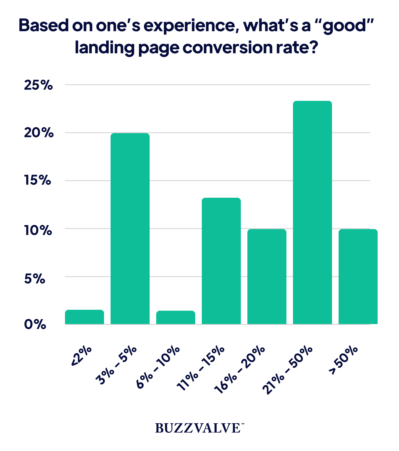 Landing page conversion rate based on experinec