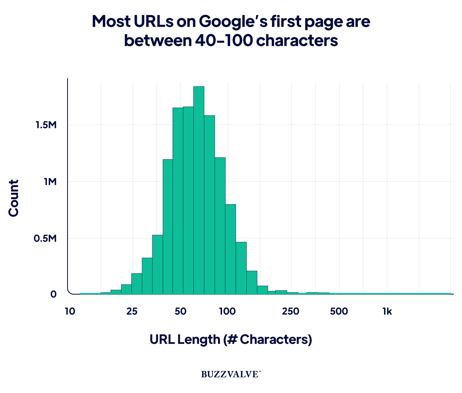 URL length and word count