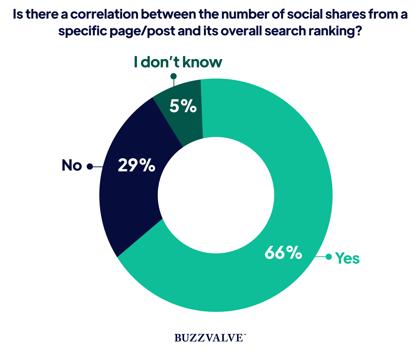 Correlation between number of social shares and its overall search ranking