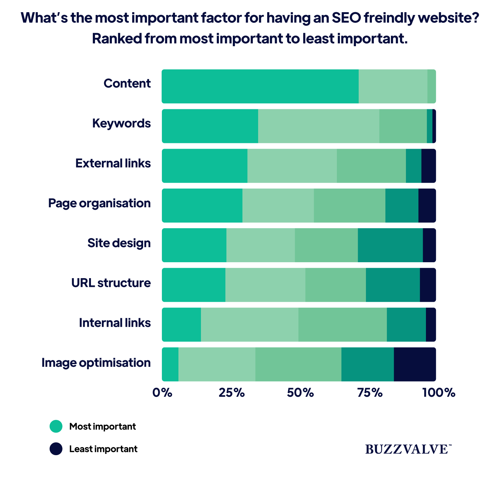 Most important factor for having an SEO friendly website