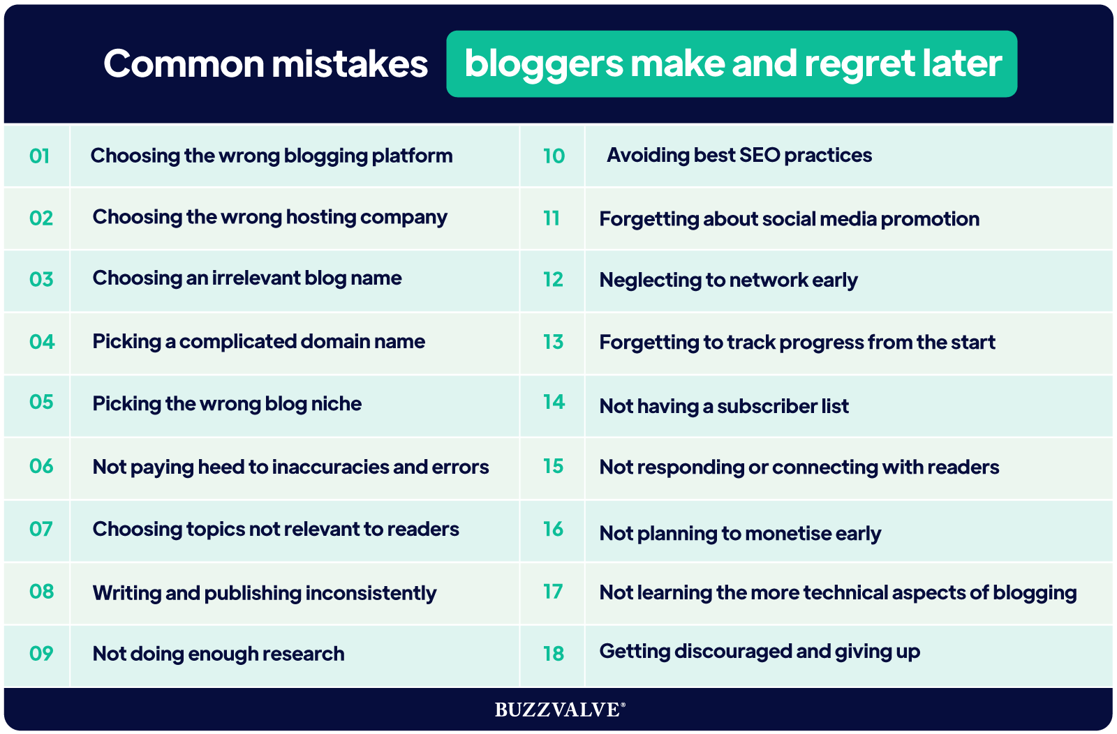 Common mistakes bloggers make and regret later