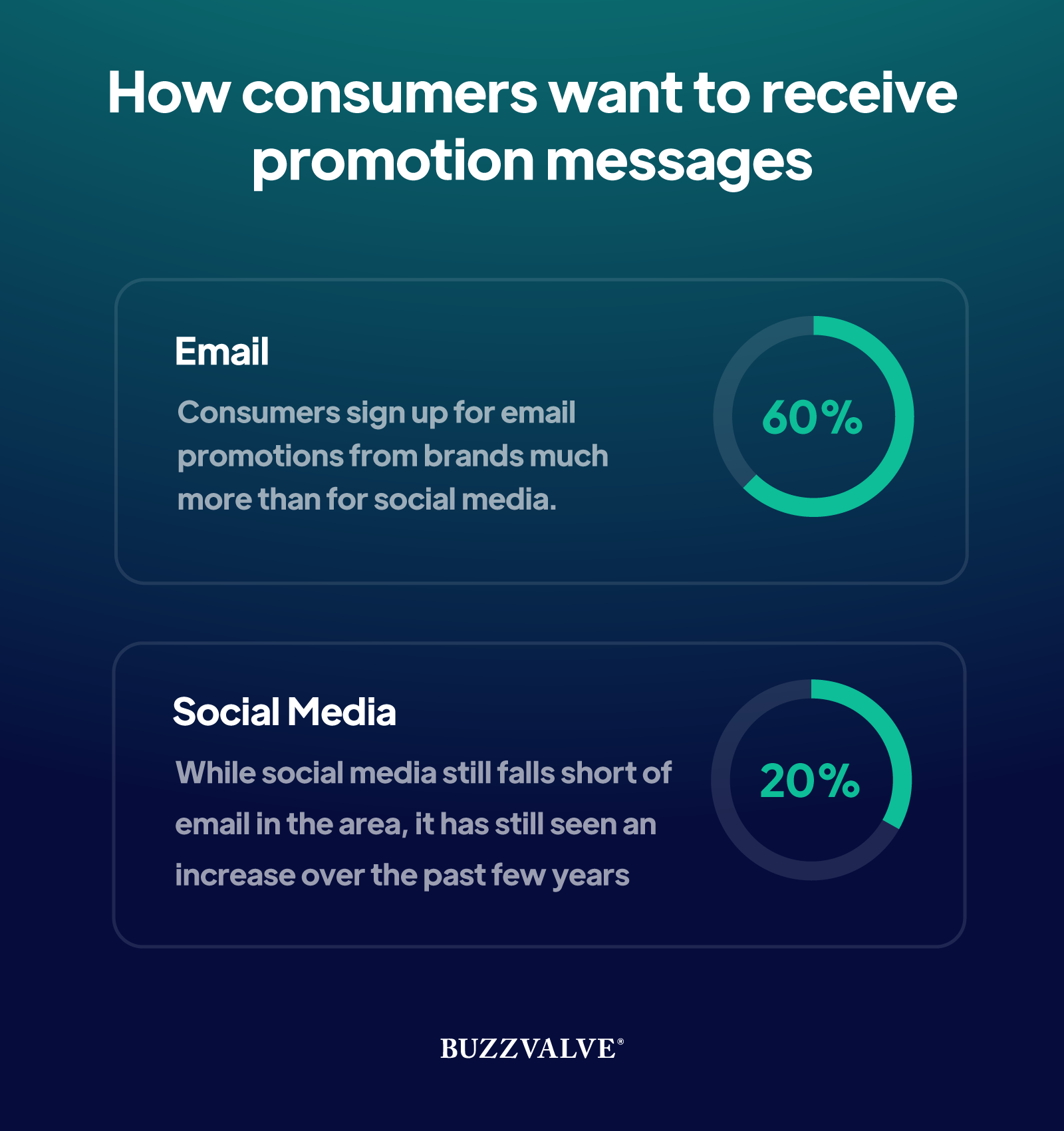 How consumers want to receive promotion messages