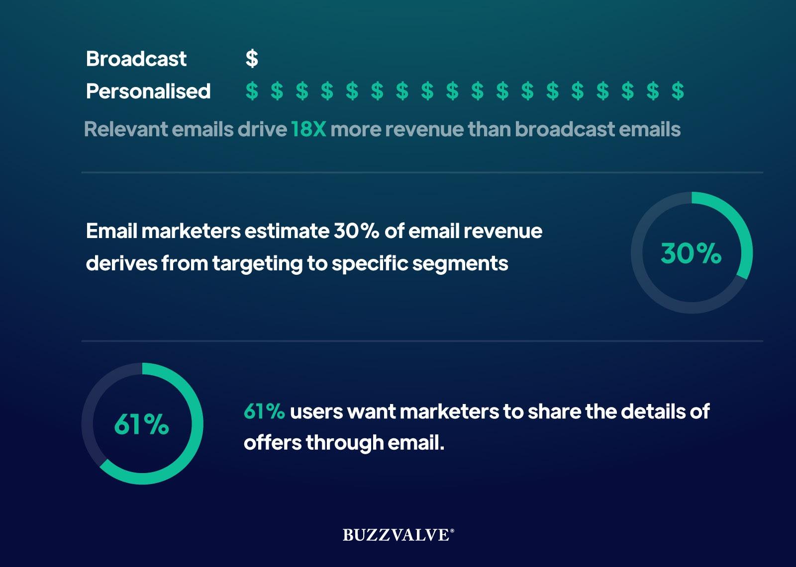 Email personalisation statistics
