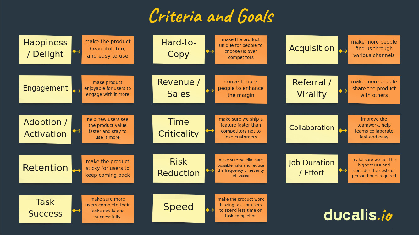 Examples of popular criteria and their articulated goals.