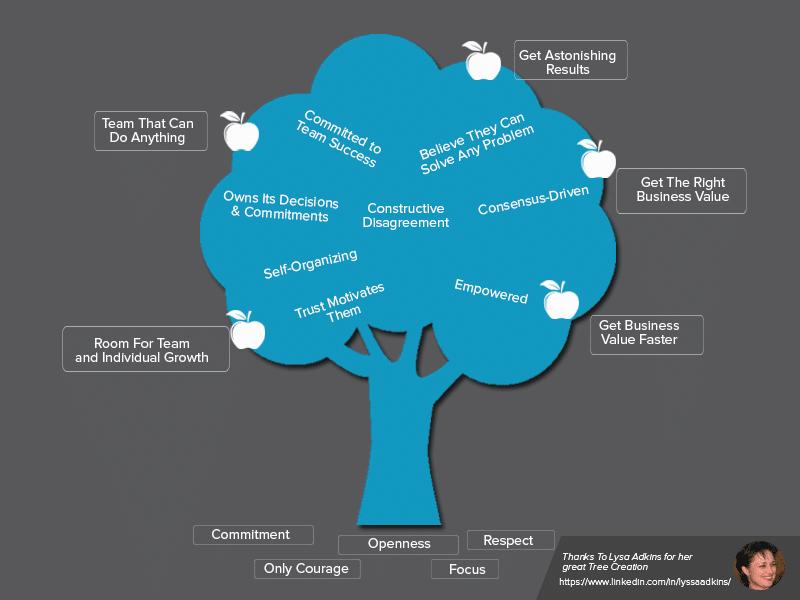 High-Performance tree