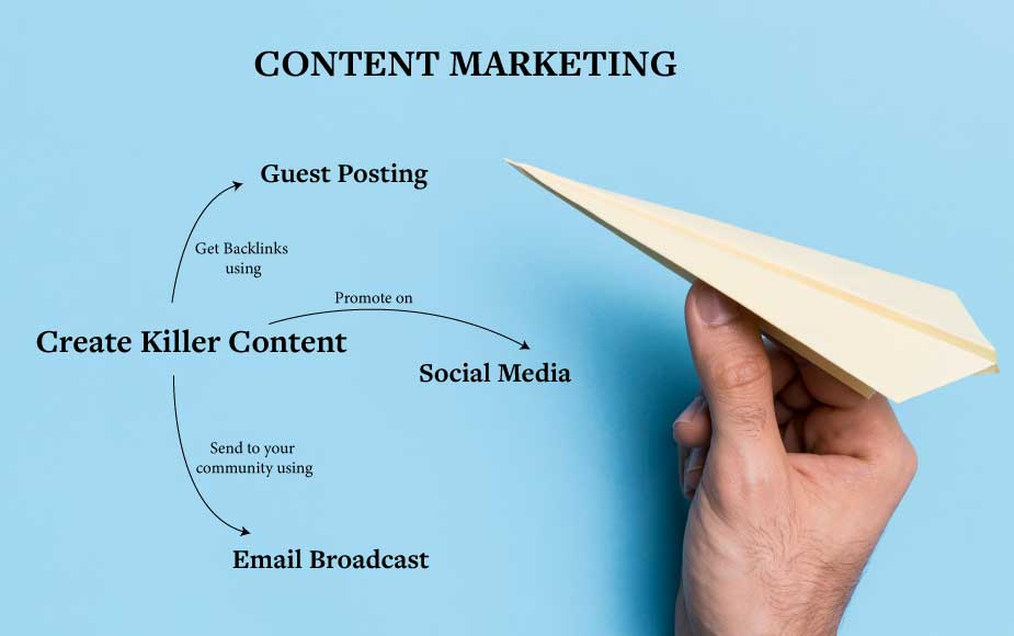 content marketing contributing factor for SEO time frame