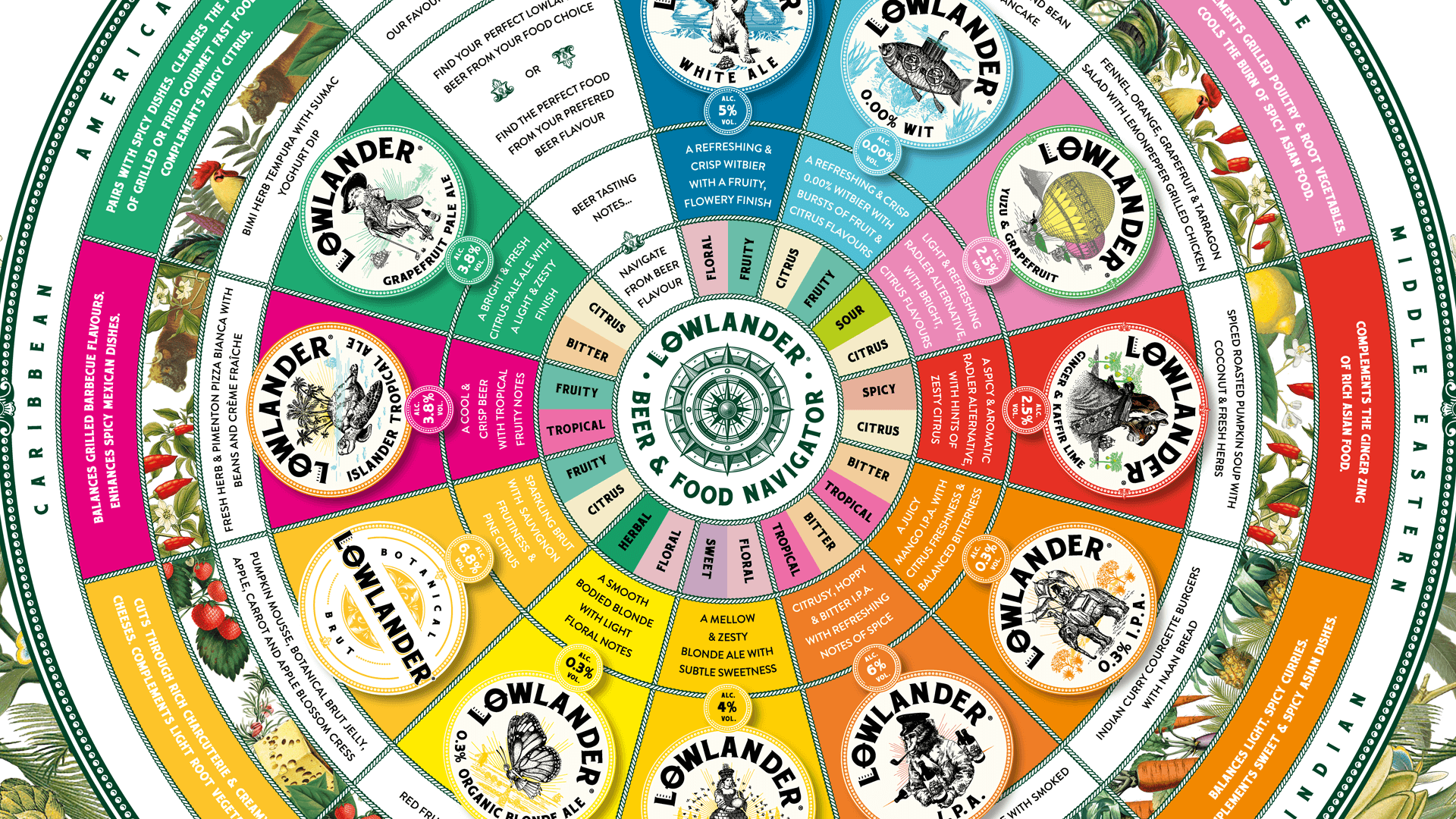 Lowlander Botanical Beer, beautiful intricate info graphic designed and illustrated by Mutiny Agency for Lowlander Beers food pairing. Mutiny Agency created the beer & food navigator which allows consumers to find their perfect dish based on the beer they like or discover the beer they should try with the food they want to order/cook. But the design challenge went further so consumers can start at any point, country of food, recipe, food type, beer flavour profiles or tasting notes. Clear effective design by Mutiny Agency allows consumers to explore the all the possibilities of botanical beer.