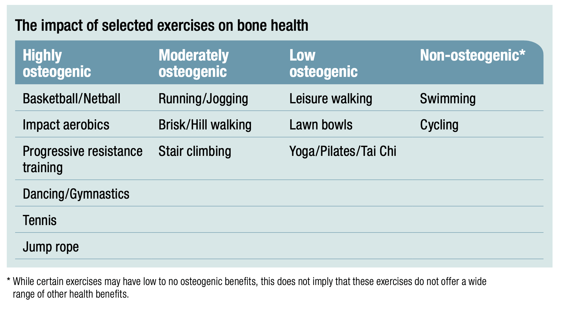 table comparison of different exercise types and their impact on bone health