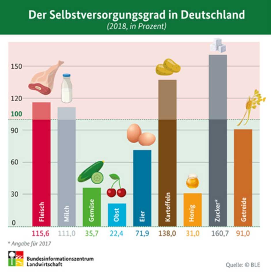 Der Selbstversorgungsgrad in Deutschland