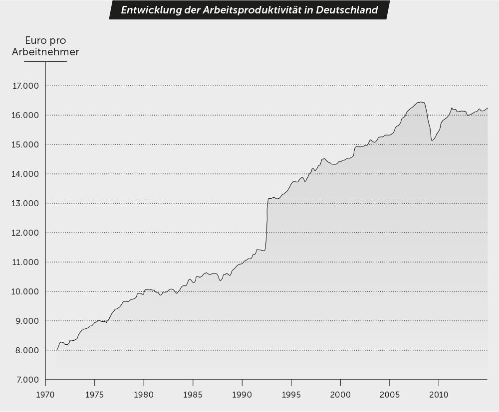 Entwicklung der Arbeitsproduktivität in Deutschland