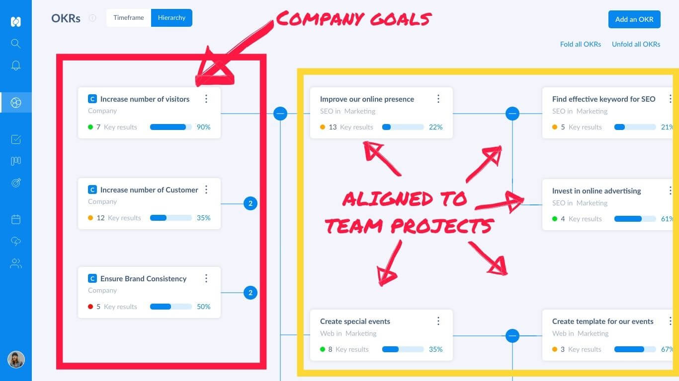 Showing the alignment between company OKRs and team or individual OKRs in Holaspirit