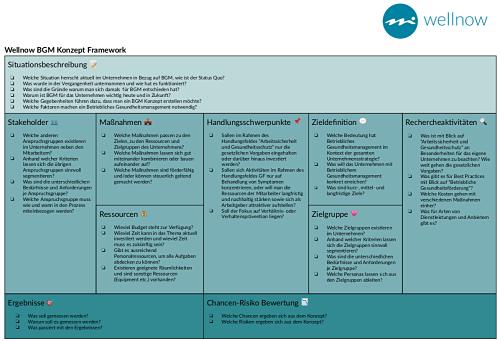 Fragen und Framework zur Erstellung eines BGM Konzept