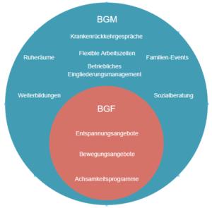 Betrieblichen Gesundheitsförderung im Kontext des BGM
