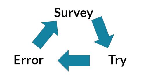 Modell für den Prozess der kontinuierlichen Optimierung