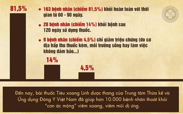 Kết quả kiểm nghiệm của bài thuốc Tiêu Xoang Linh Dược Thang