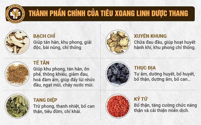 Một số thành phần trong bài thuốc Tiêu Xoang Linh Dược Thang