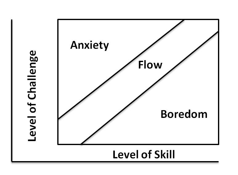 Flow state diagram showing level of challenge on the Y axis and level of skill on the X axis