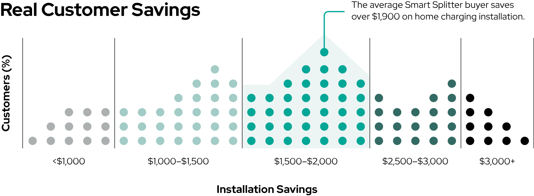 Average Smart Splitter customer savings