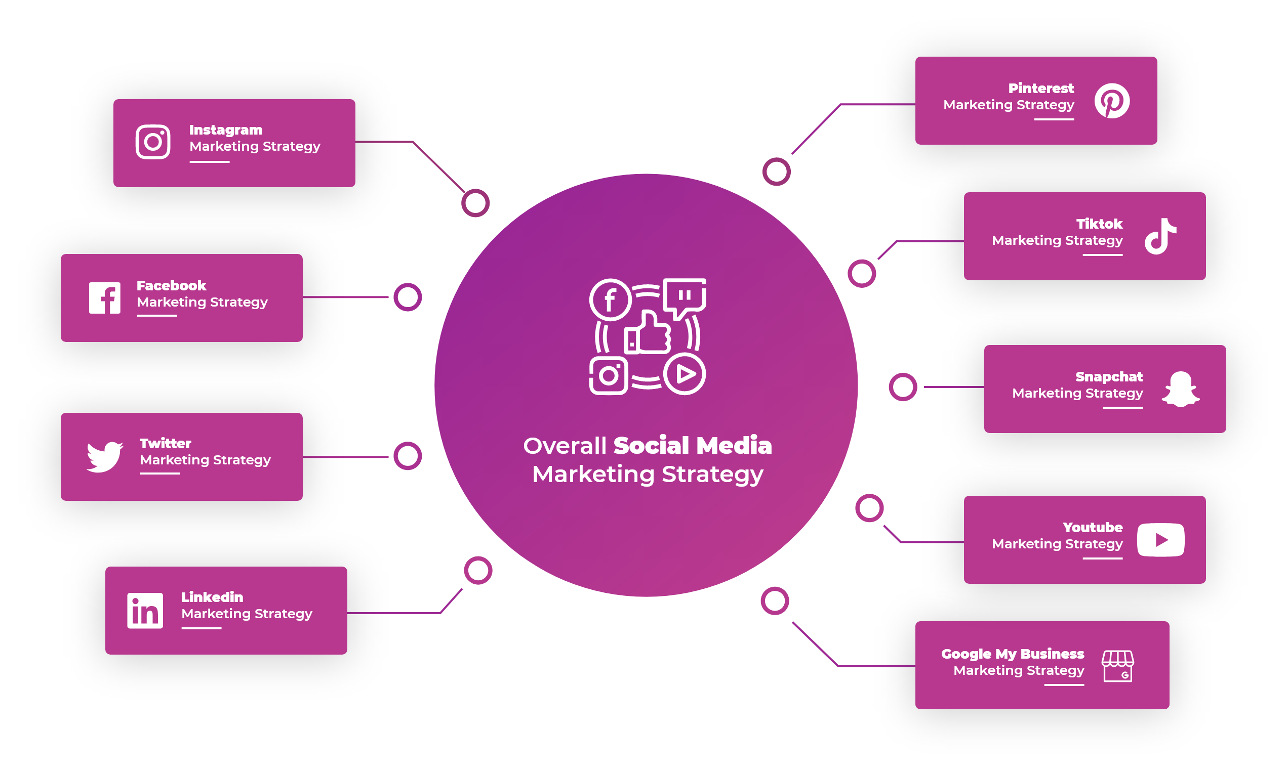 Overall Social Media Marketing Strategy - C180 Agency