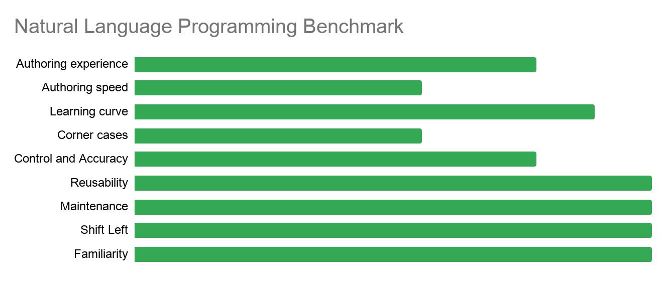 Natural Language Programming Benchmark