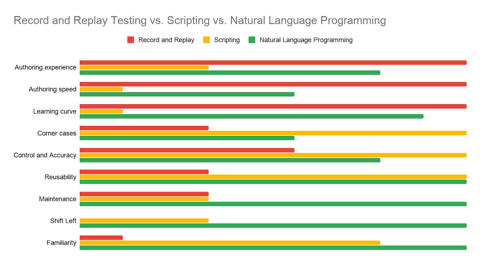 Record and Replay Testing vs Scripting vs Natural Language Programming