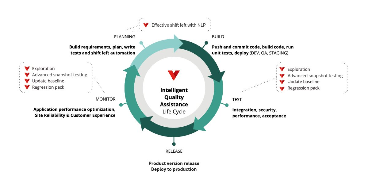 intelligent quality assistance lifecycle