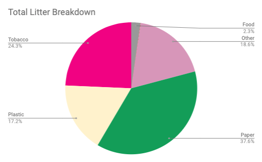 A pie chart showing the total litter breakdown. Most of the trash (37%) was paper