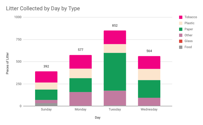 A stacked bar chart showing the litter collected by day by type. Most of the litter occured on Tuesday