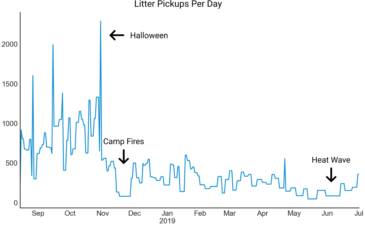 A line graph showing the volune of litter picked up over the course of a year, major spike on Halloween and major dips during the Camp Fires and a heat wave