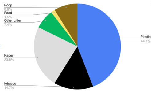 A pie chart that show the types of litter picked up at Del Mar Dog Beach. Most of the litter, 44%, is plastic, followed by paper at 23%