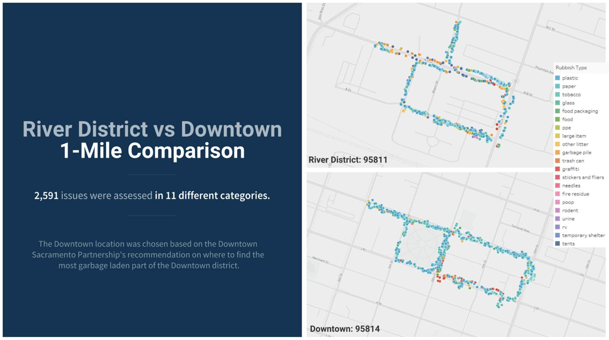River District vs Downtown Sacramento 1-Mile Comparison