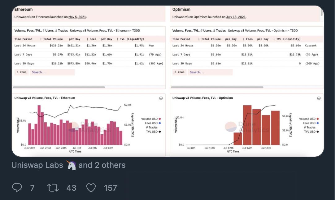 Uniswap v3 - Usage Comparison on Ethereum vs Optimism