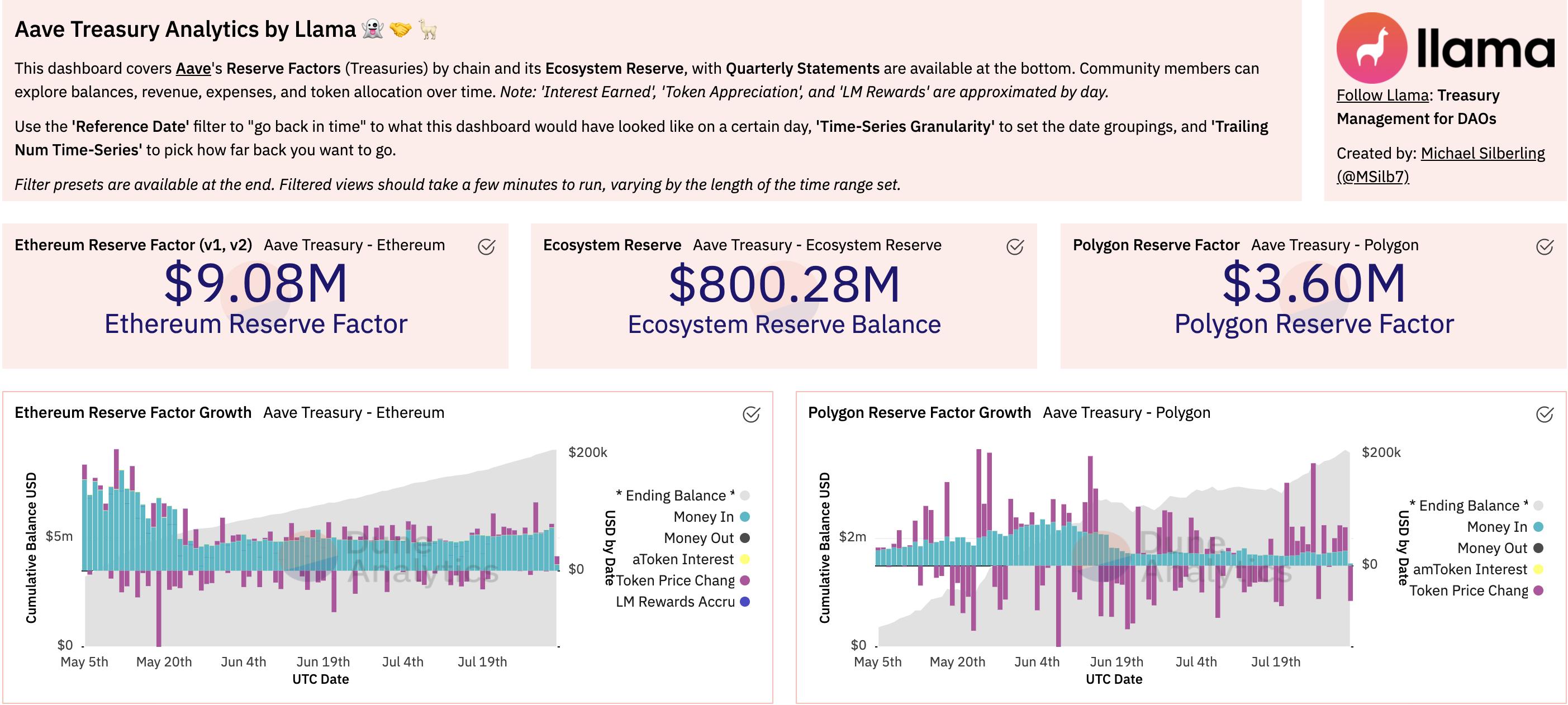 Aave Treasury Analytics by Llama