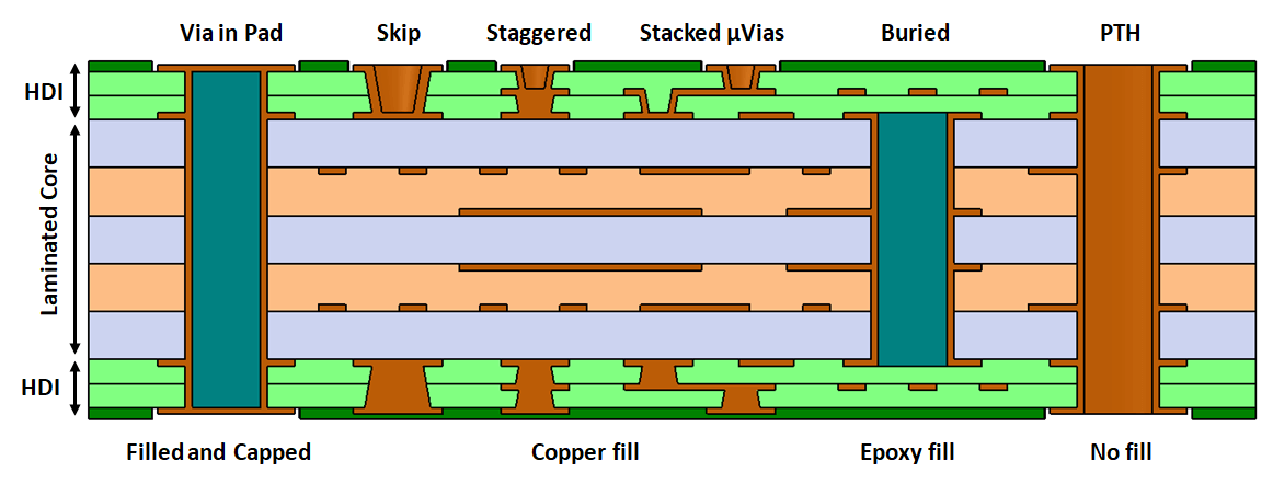 pcb hdi stackup and examples of via types