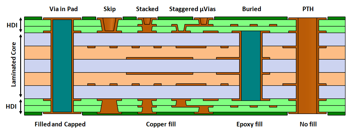 different via types and hdi pcb construction