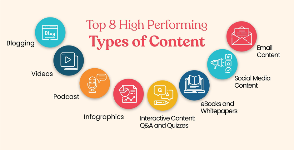 high performing content marketing