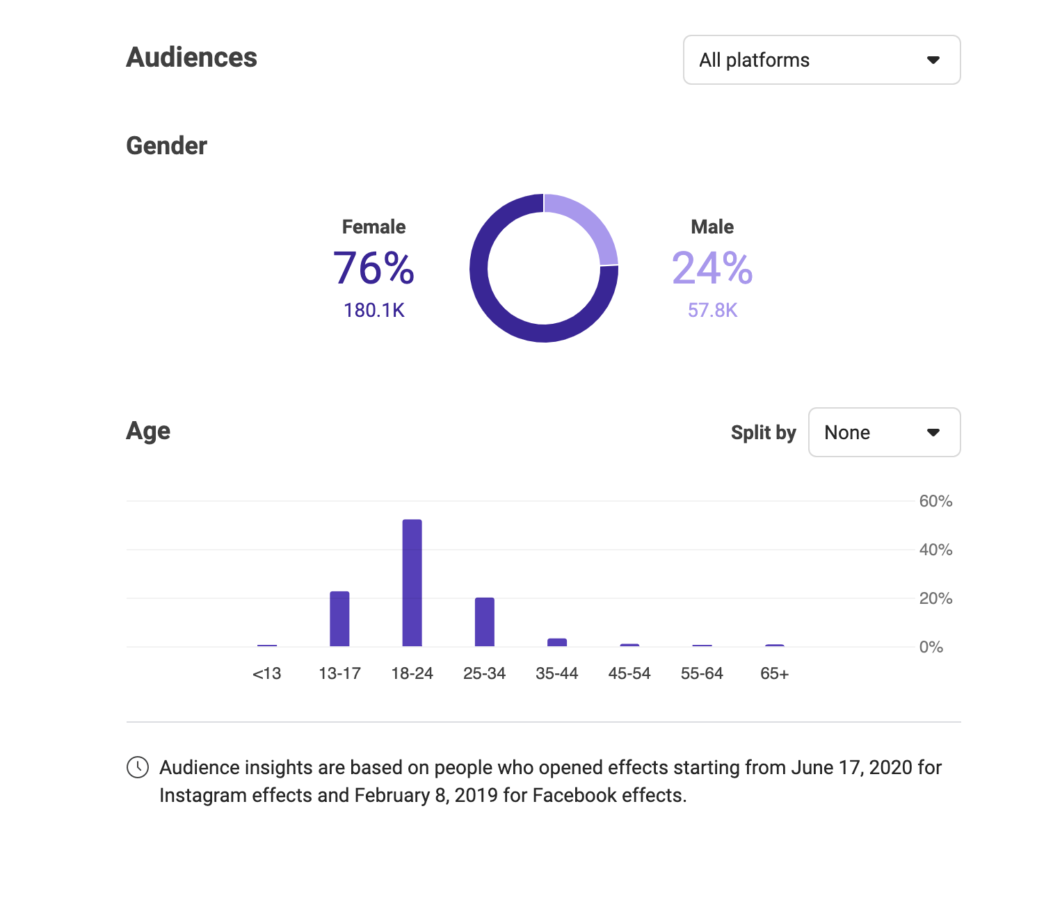 New Audiences Insights on Facebook