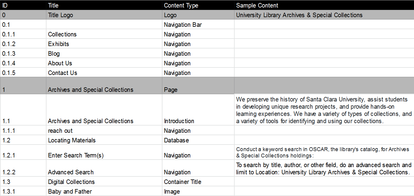 Screenshot of the Archives and Special Collections content inventory
