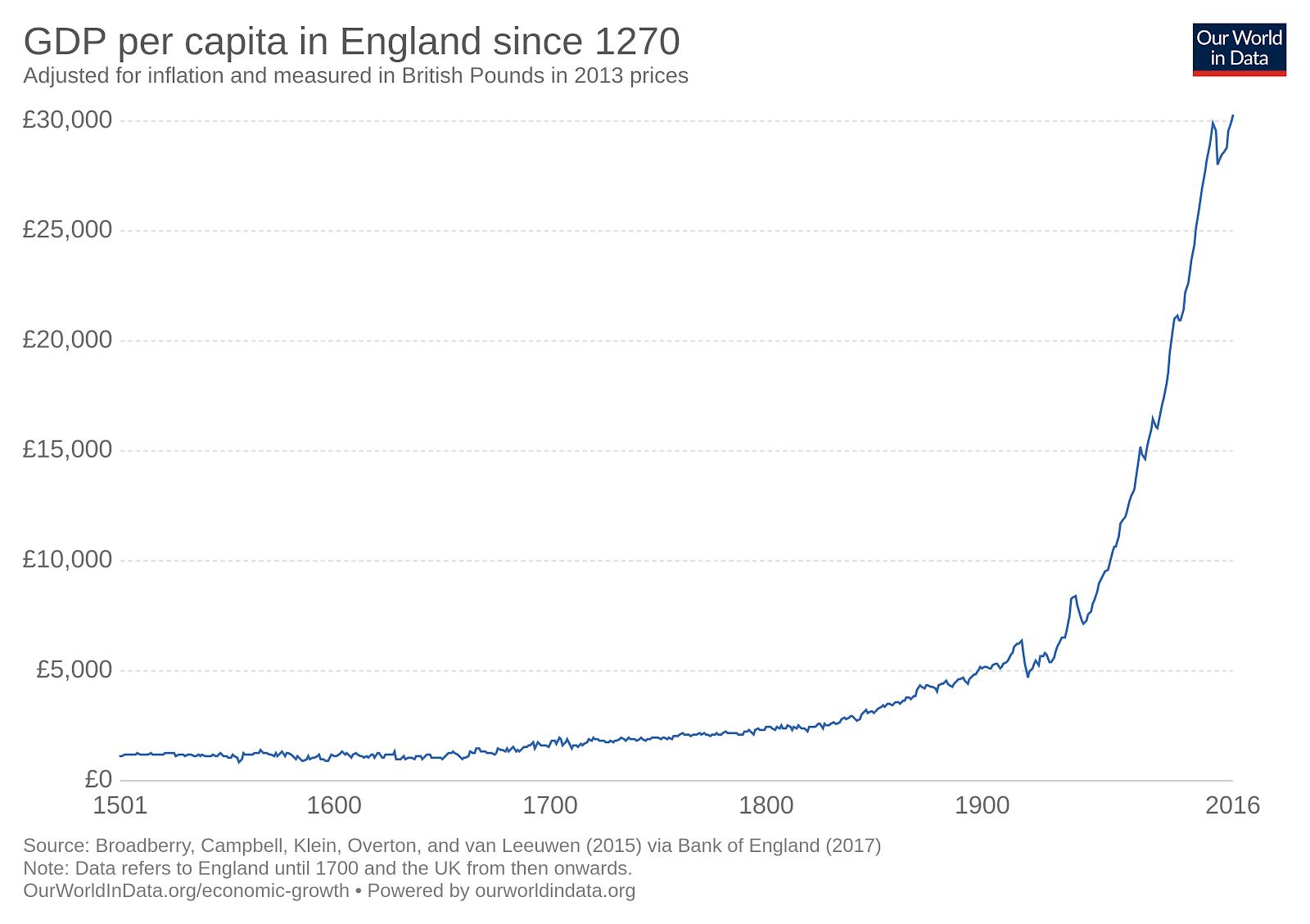 Groei van Engelse BBP