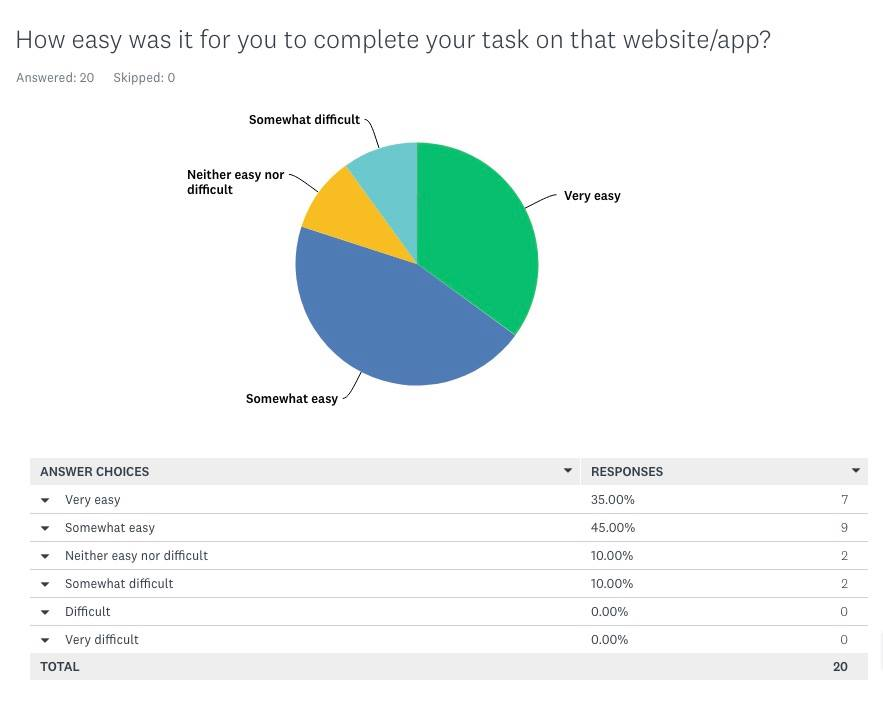 Image of a pie chart with survey results