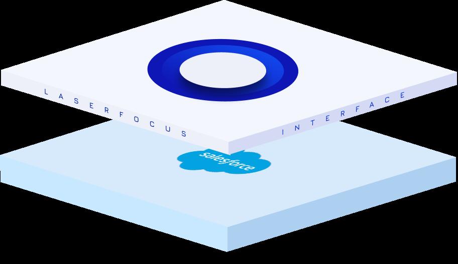 Laserfocus top of Salesforce