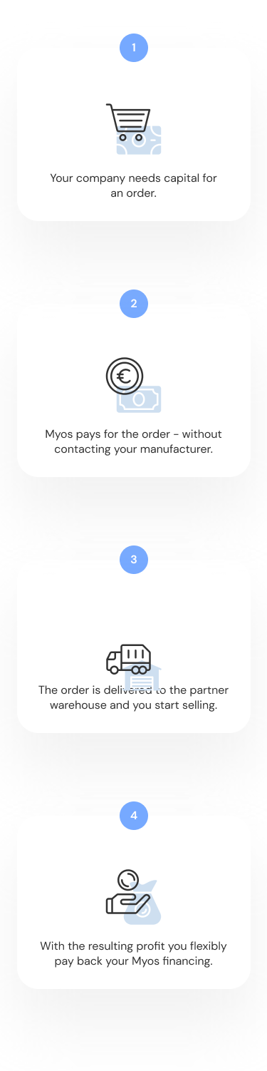 Infographic explaining the Myos purchase financing.
