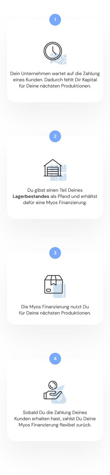 Infografik, welche die Querfinanzierung von Myos erklärt.