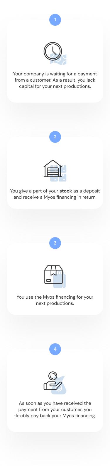 Infographic explaining the Myos cross financing.
