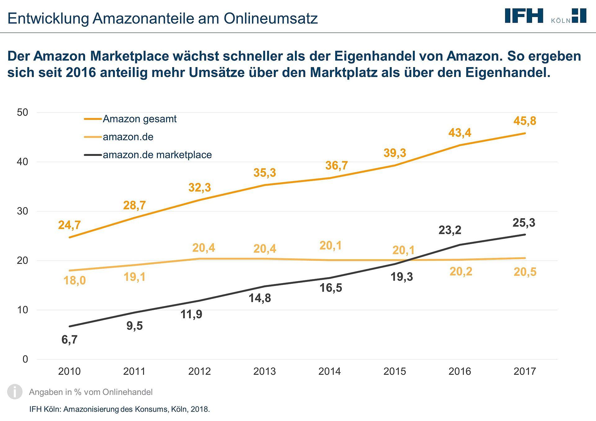 Diagramm der Entwicklung der Amazonanteil am Onlineumsatz in den Jahren 2010 bis 2017. Der gesamte Amazonanteil ist von 24,7 % auf 45,8 % angestiegen.
