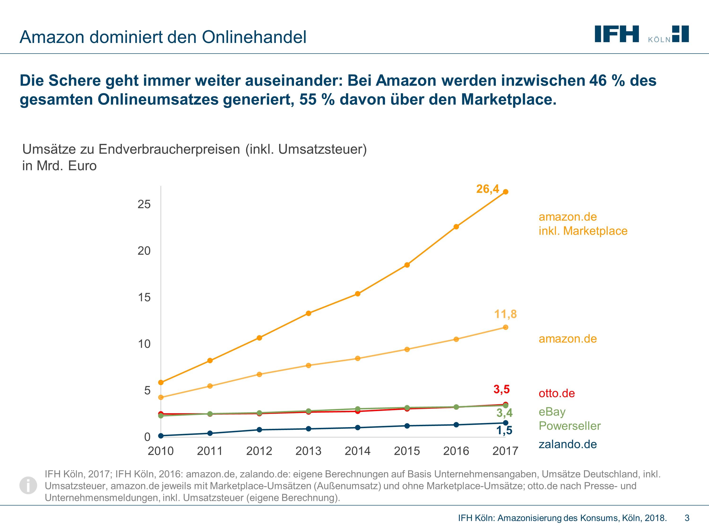 Diagramm zu Amazon dominiert den Onlinehandel in den Jahren 2010 bis 2017.  Der Amazon.de inkl. Marketplace Umsatz steigt auf 26,4 Mrd. Euro. Der Otto.de Umsatz steigt auf 3,5 Mrd. Euro. Der eBay Powerseller Umsatz auf 3,4 Mrd. Euro und der zalando.de Umsatz auf 1,5 Mrd. Euro. Angabe in Umsätzen zu Endverbraucherpreisen in Mrd. Euro.
