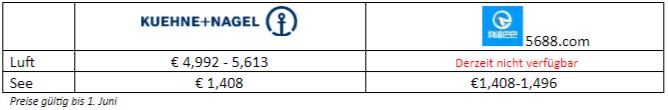 Kostenbeispiel für Luft- und Seefracht bei zwei Logistikunternehmen.