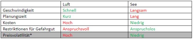 Tabelle mit Vor- und Nachteilen des Luft- und Seeverkehrs.