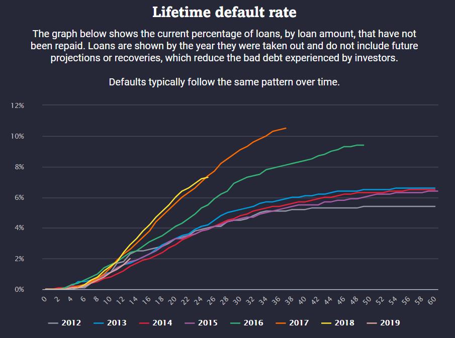 Prozentsatz der Kredite, nach Kreditbetrag, die nicht zurückgezahlt wurden. Die Kredite werden nach dem Jahr ihrer Aufnahme dargestellt (2012 - 2019)